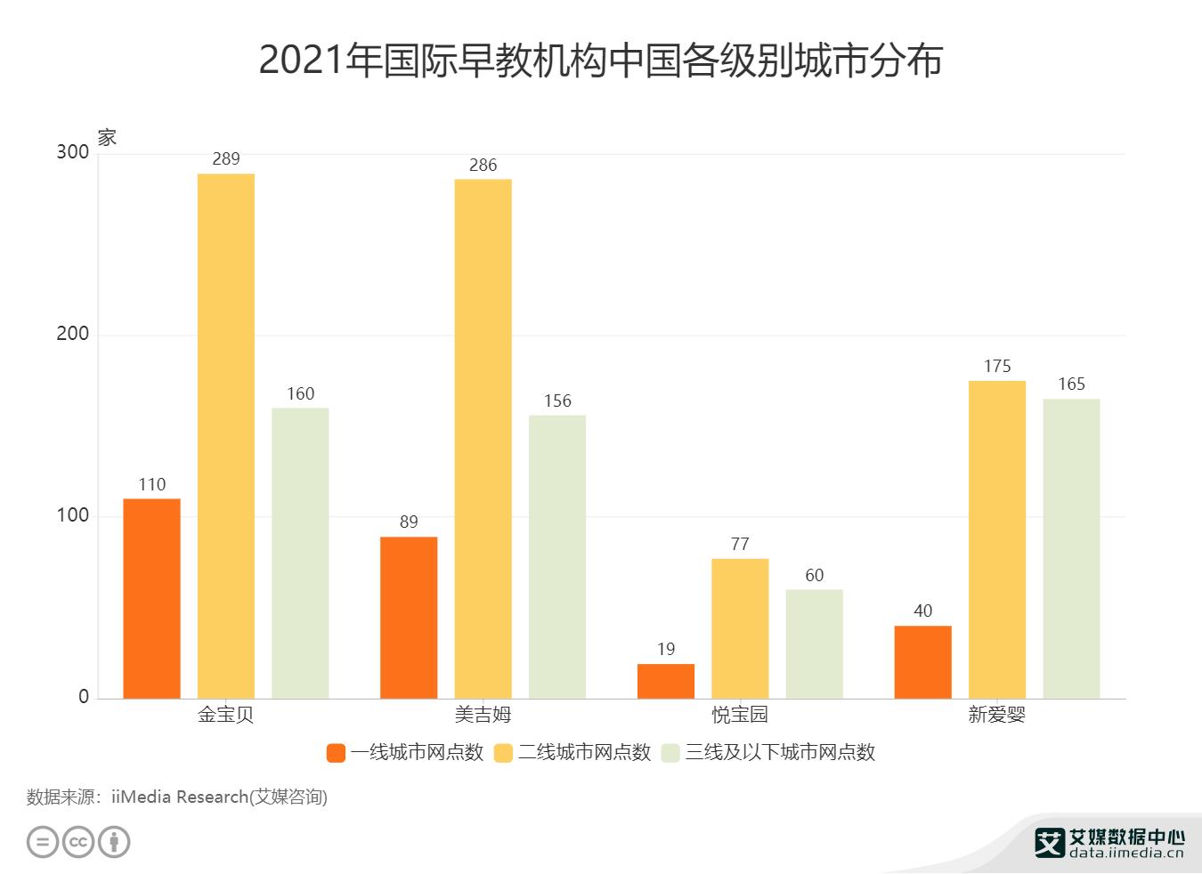 2021年国际早教机构中国各级别城市分布.png