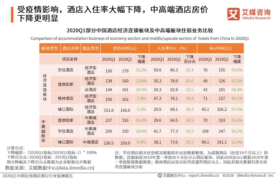 受疫情影响,酒店入住率大幅下降,中高端酒店房价下降更明显