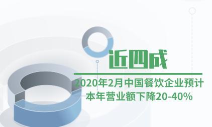 餐饮行业数据分析:2020年2月近四成中国餐饮企业预计本年营业额下降20-40%