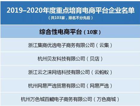 浙江省将在今明两年重点培育103家电商平台,云集、网易严选等在列