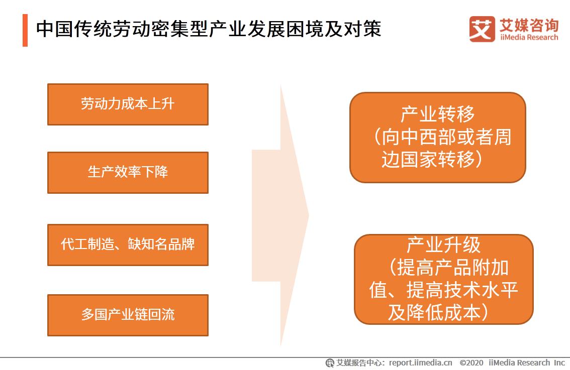 中国传统劳动密集型产业发展困境及对策