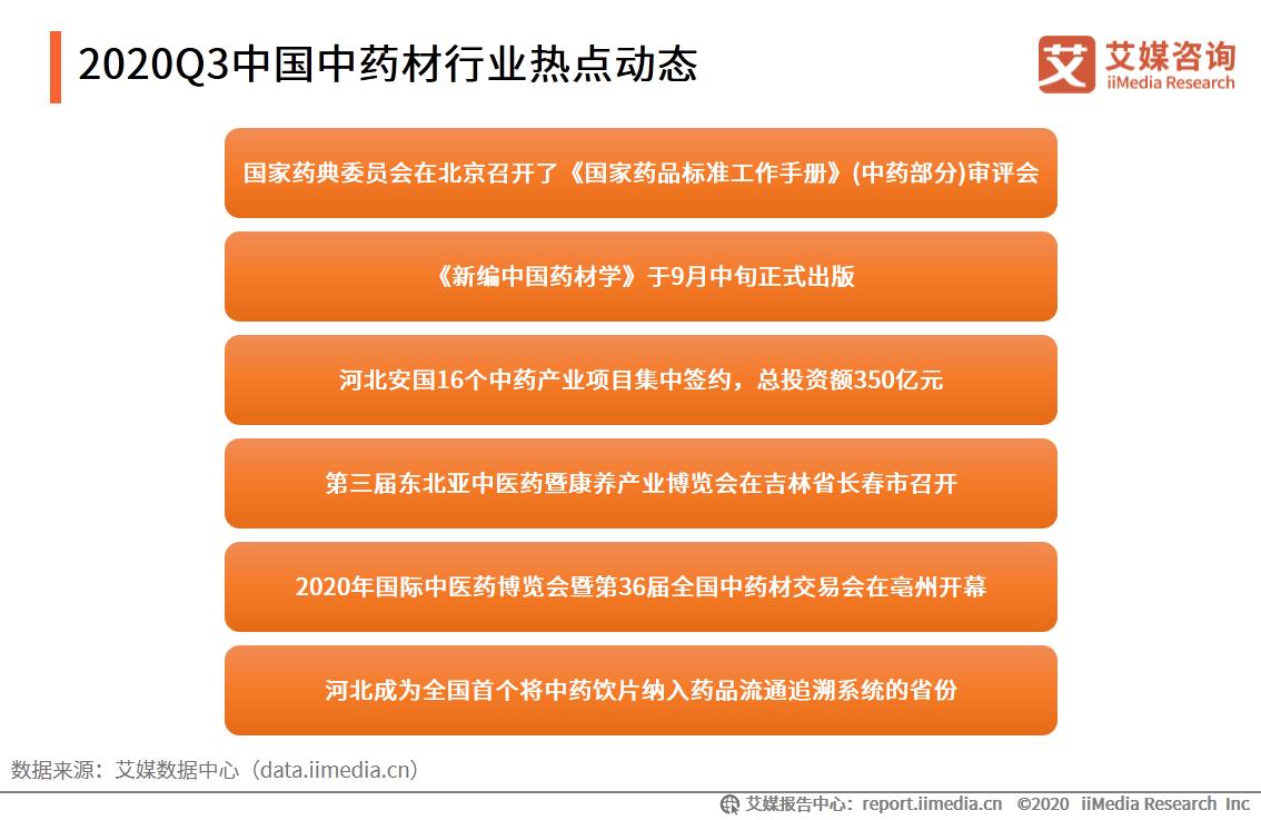 2020Q3中国中药材行业热点动态