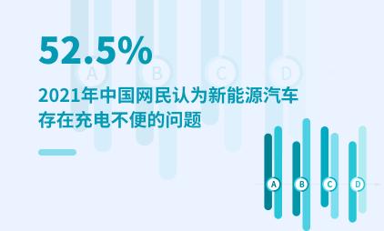 汽车行业数据分析:2021年中国52.5%网民认为新能源汽车存在充电不便的问题