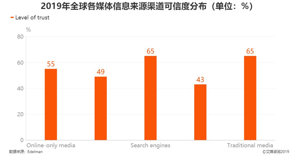 2019年全球各媒体信息来源渠道可信度分布情况