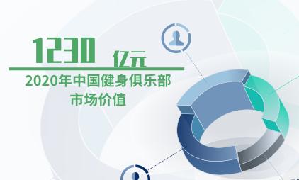 健身行业数据分析:2020年中国健身俱乐部市场价值将达1230亿元