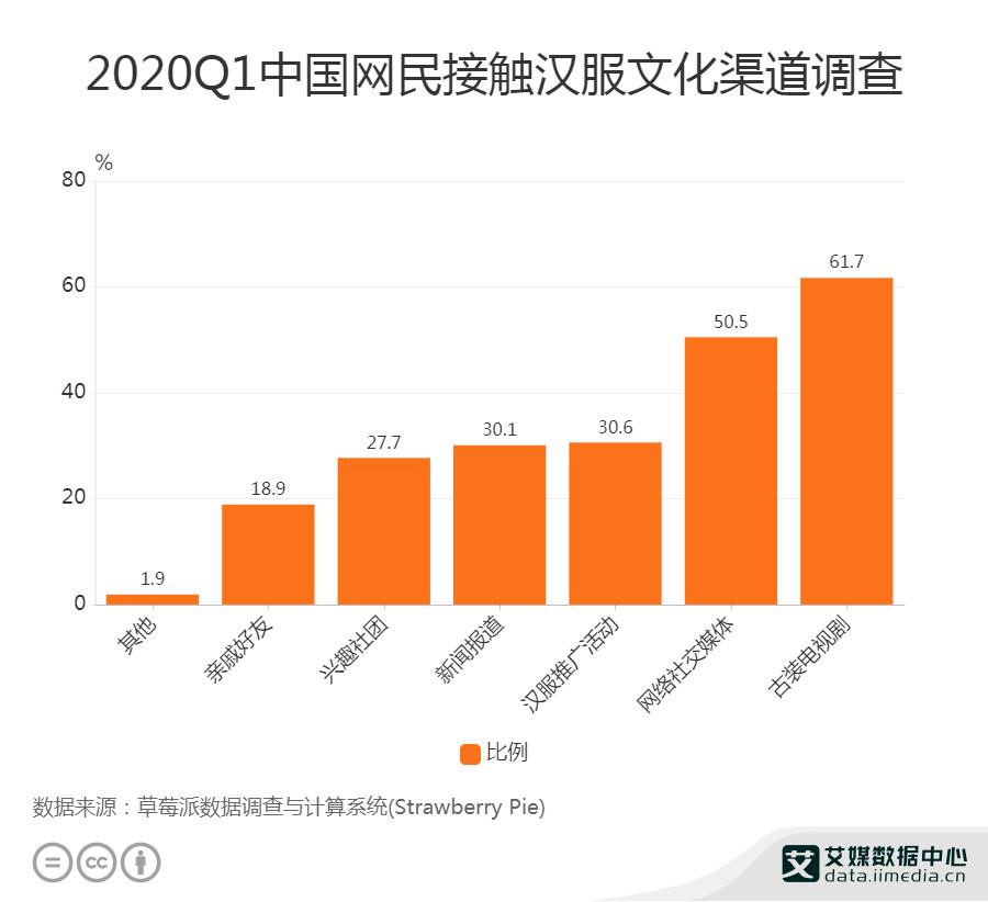 2020Q1中国网民接触汉服文化渠道调查