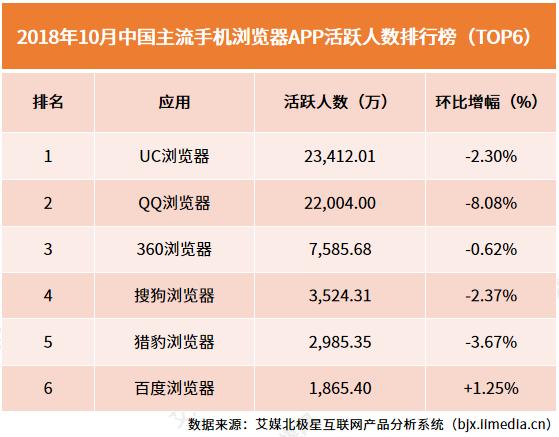 2018年10月中国主流手机浏览器APP活跃人数排行榜