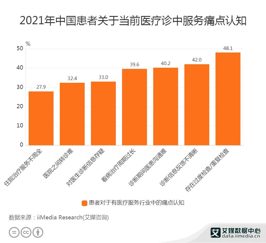 2021年中国患者关于当前医疗诊中服务痛点认知