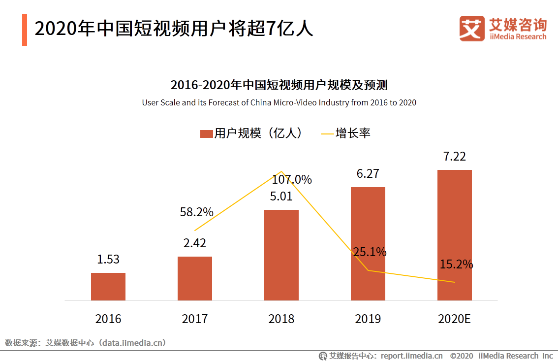 2020年中国短视频用户将超7亿人