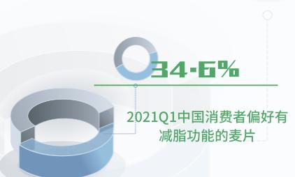 代餐行业数据分析:2021Q1中国34.6%消费者偏好有减脂功能的麦片