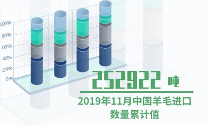 羊毛行业数据分析:2019年11月中国羊毛进口数量累计值为252922吨