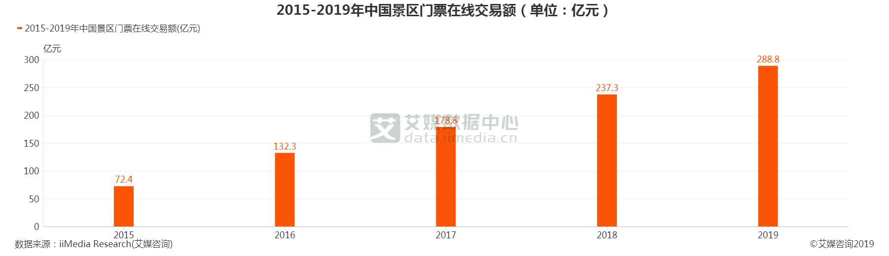 中国景区门票在线交易额