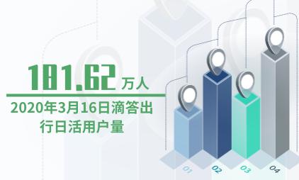 网约车行业数据分析:3月16日滴滴出行APP日活用户量为181.62万人