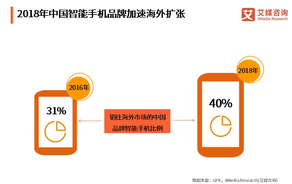 东南亚成智能手机品牌争夺要地,品牌高调、渠道下沉将成主要竞争手段