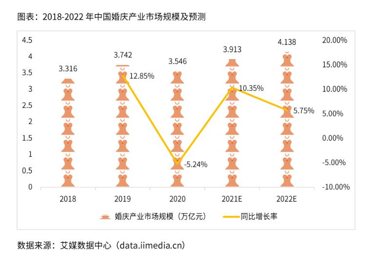 2022年中国婚庆产业市场规模预计将突破4万亿