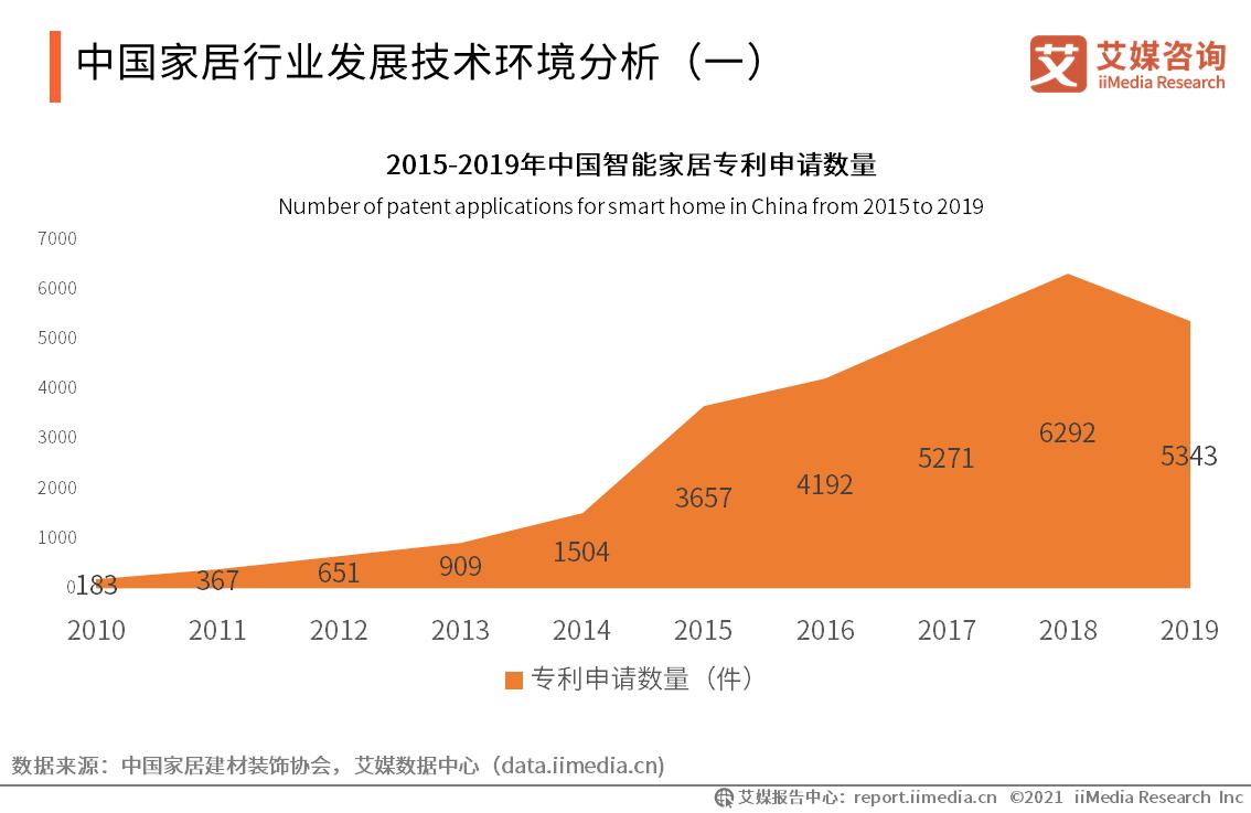 中国家居行业发展技术环境分析(一)
