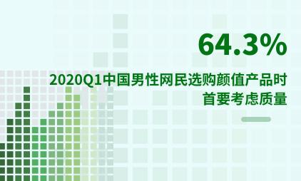 颜值经济行业数据分析:2020Q1中国64.3%男性网民选购颜值产品时首要考虑质量