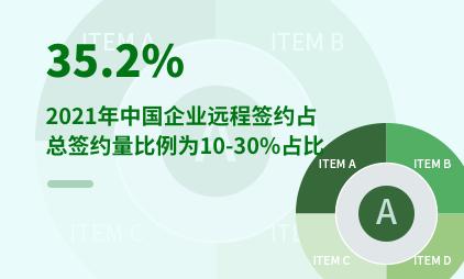 电子签约行业数据分析:2021年中国35.2%企业远程签约占总签约比例为10—30%
