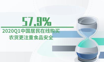 农货电商行业数据分析:2020Q1中国57.9%居民在线购买农货更注重食品安全