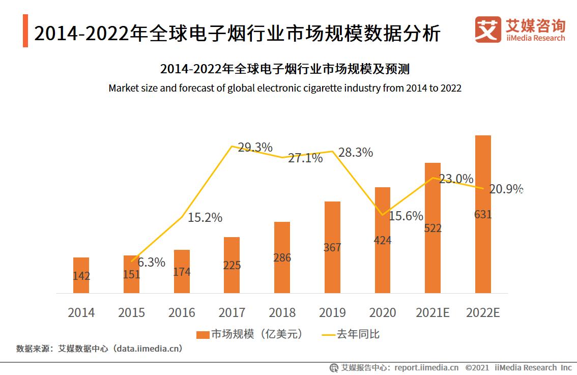 全球电子烟市场规模