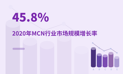 MCN行业数据分析:2020年中国MCN行业市场规模增长率为45.8%