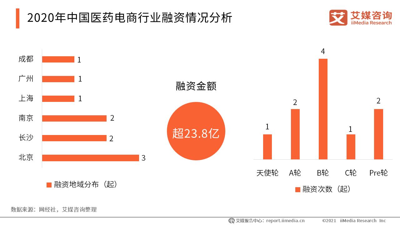 2020年中国医药电商行业融资情况分析
