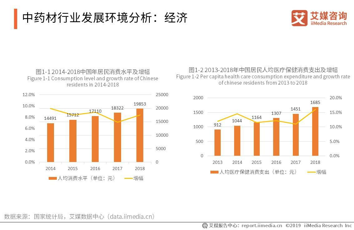 中药材行业发展环境分析:经济