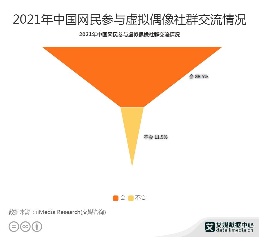 88.5%网民已经参与虚拟偶像社区交流