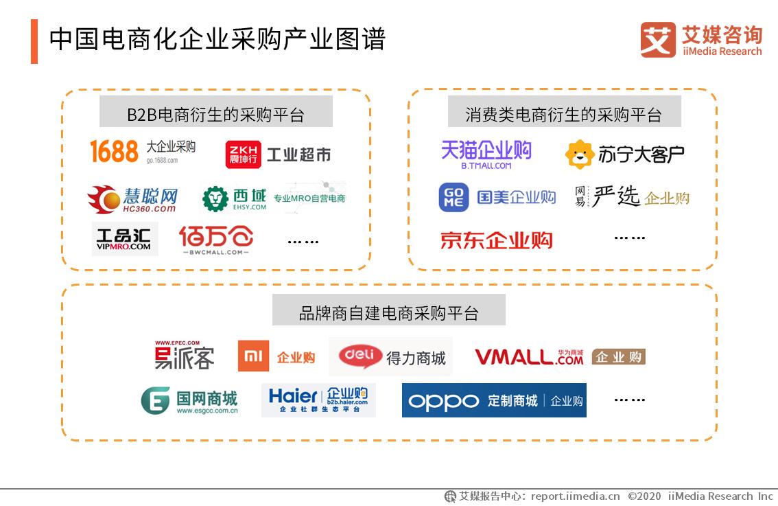 中国电商化企业采购产业图谱