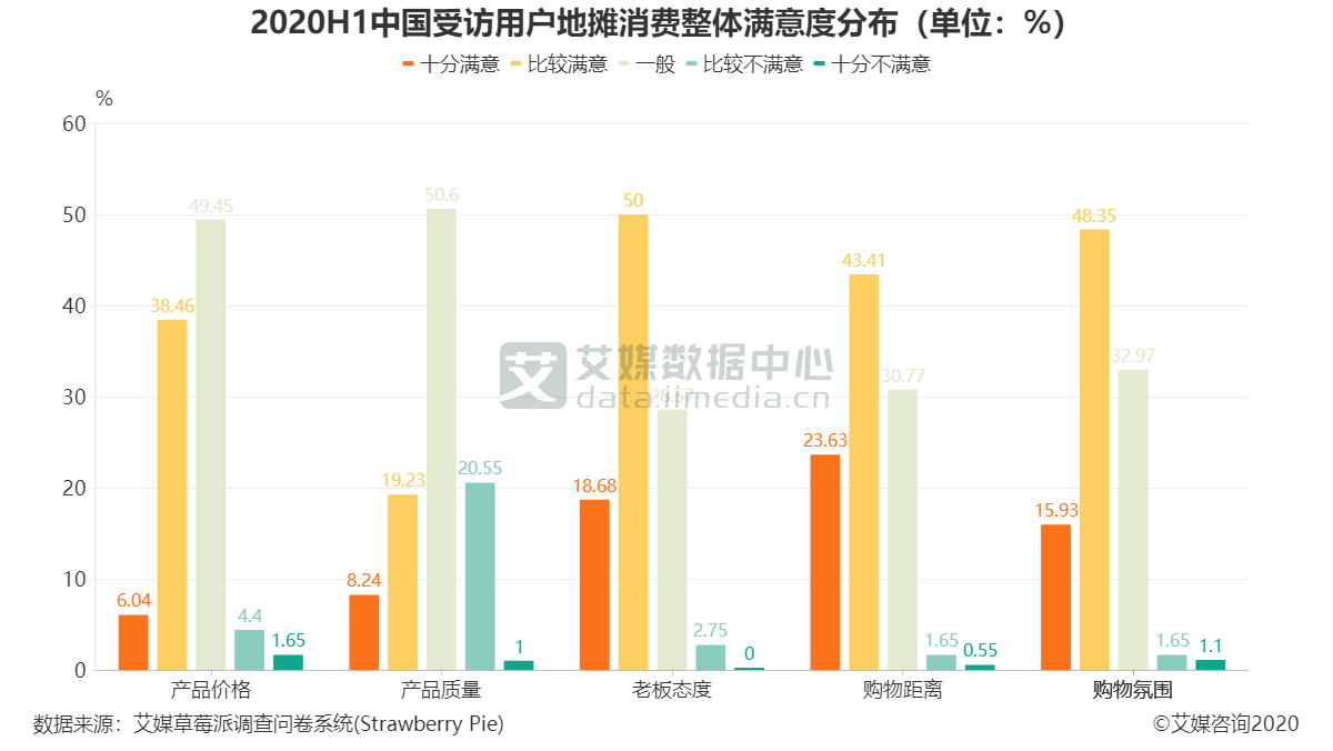 2020H1中国受访用户地摊消费整体满意度分布(单位:%)