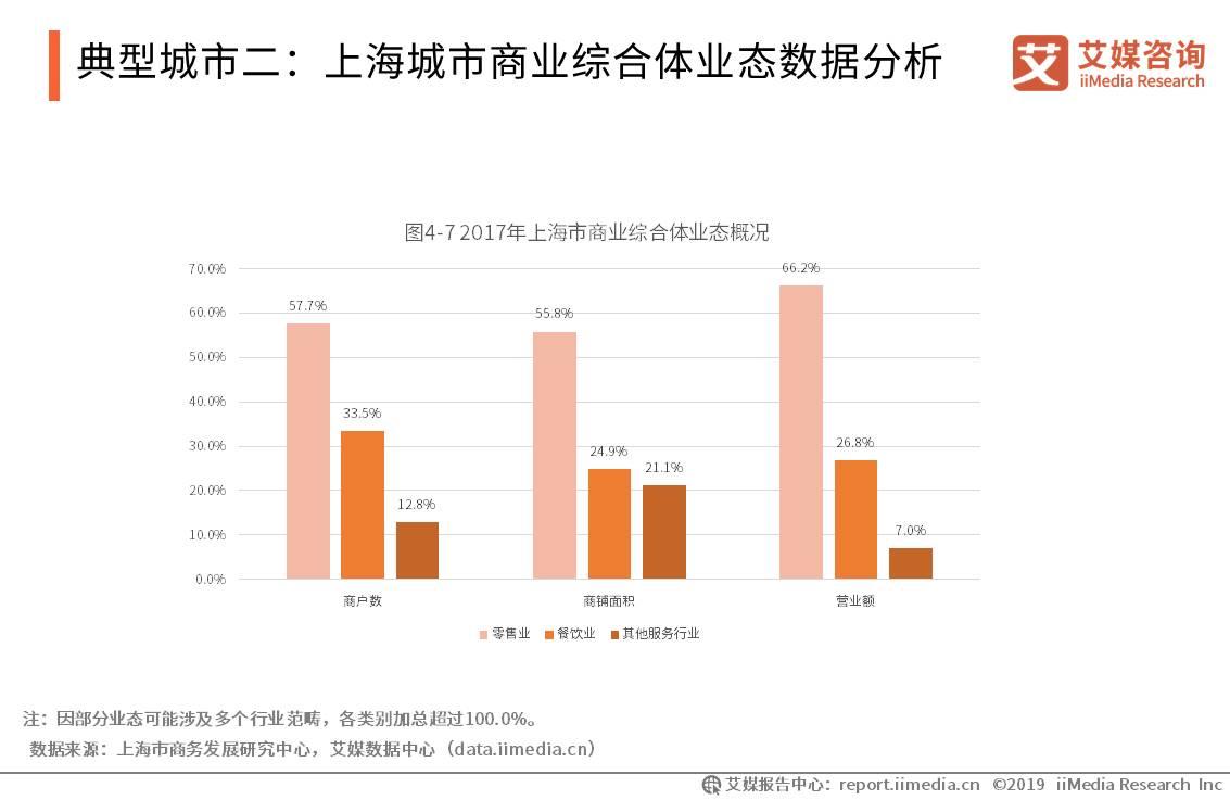 典型城市二:上海城市商业综合体业态数据分析