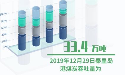 煤炭行业数据分析:2019年12月29日秦皇岛港煤炭吞吐量为33.4万吨