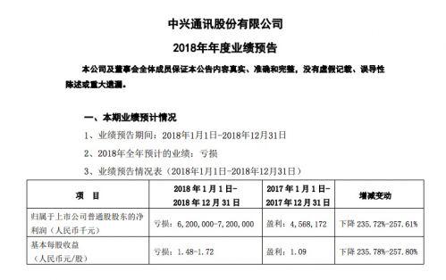 中兴通讯发布公告:预计全年亏损62-72亿元