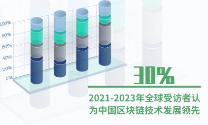 区块链数据分析:2021-2023年全球受访者中30%认为中国区块链技术发展领先