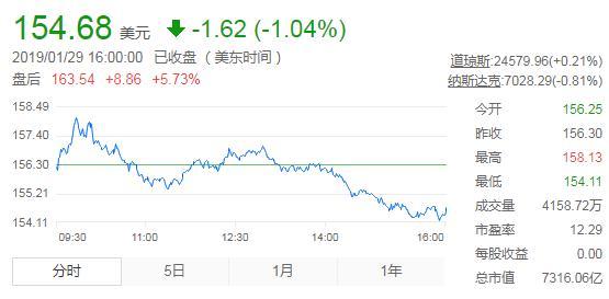 财报解读 | 苹果第一财季营收843亿美元超预期,大中华区同比大跌27%