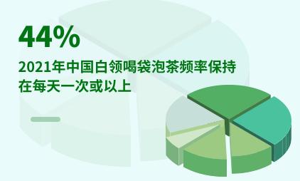 茶饮行业数据分析:2021年中国44%白领喝袋泡茶频率保持在每天一次或以上