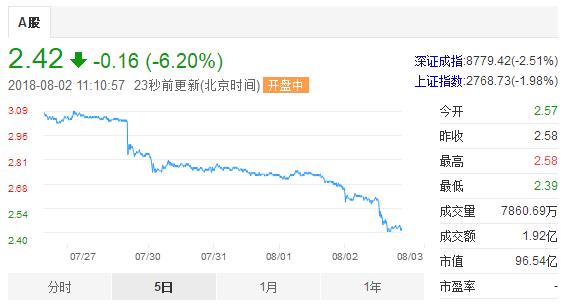 创历史新低! 乐视网大跌逾6%市值不足百亿,三季度股价已下跌超30%