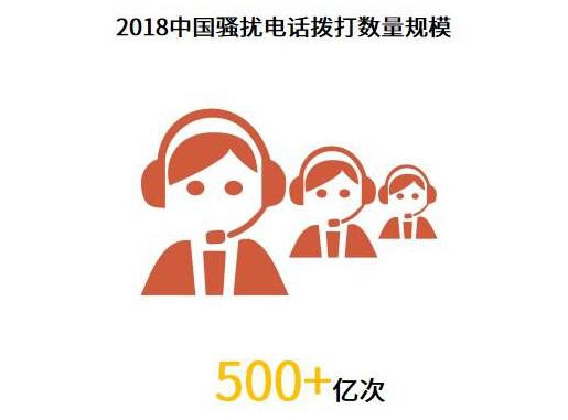 艾媒517深度调查:中国骚扰电话拨打量超500亿次,幕后黑产亟待整治