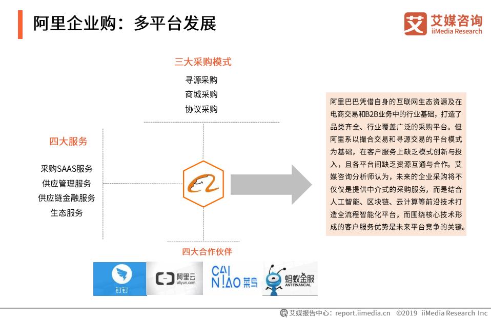 阿里企业购:多平台发展(二)