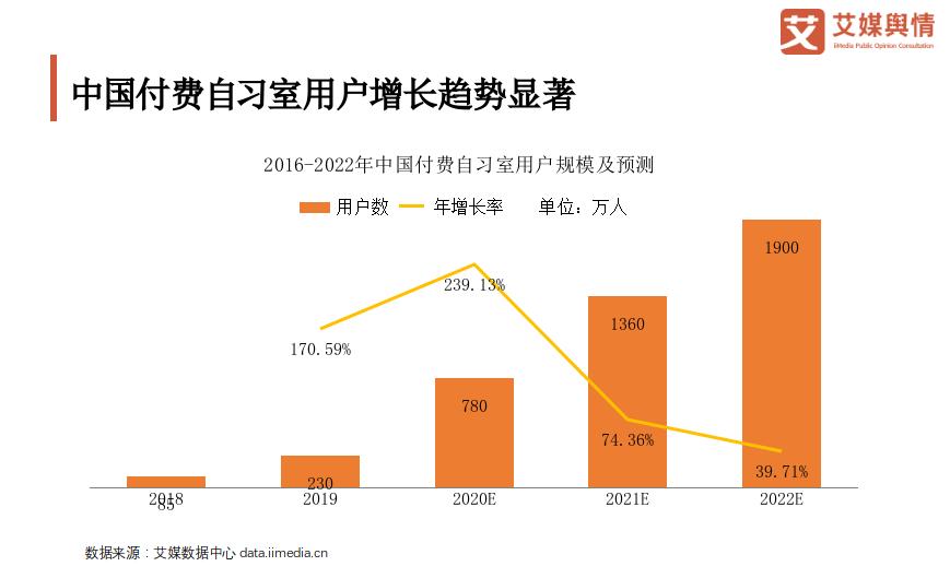 中国付费自习室用户增长趋势显著