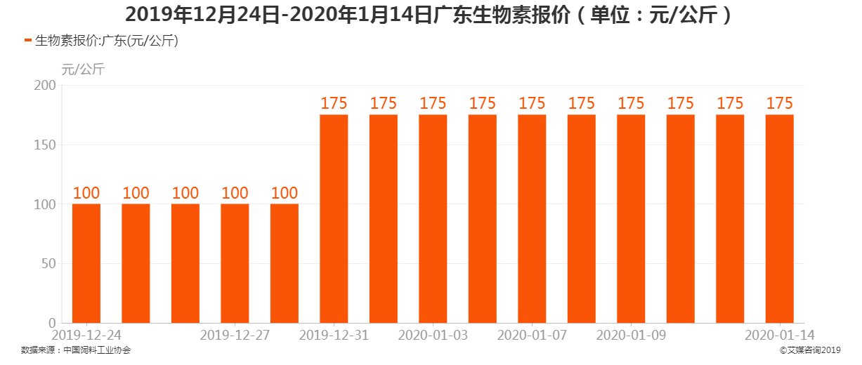 2019年12月24日-2020年1月4日广东生物素报价