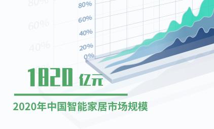 智能家居行业数据分析:2020年中国智能家居市场规模预计将达1820亿元