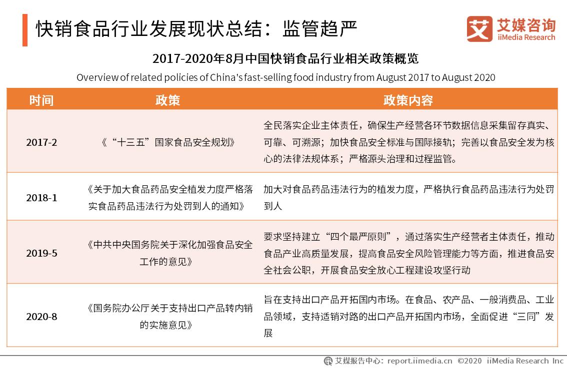 2020年中国快销食品行业发展现状总结:监管趋严