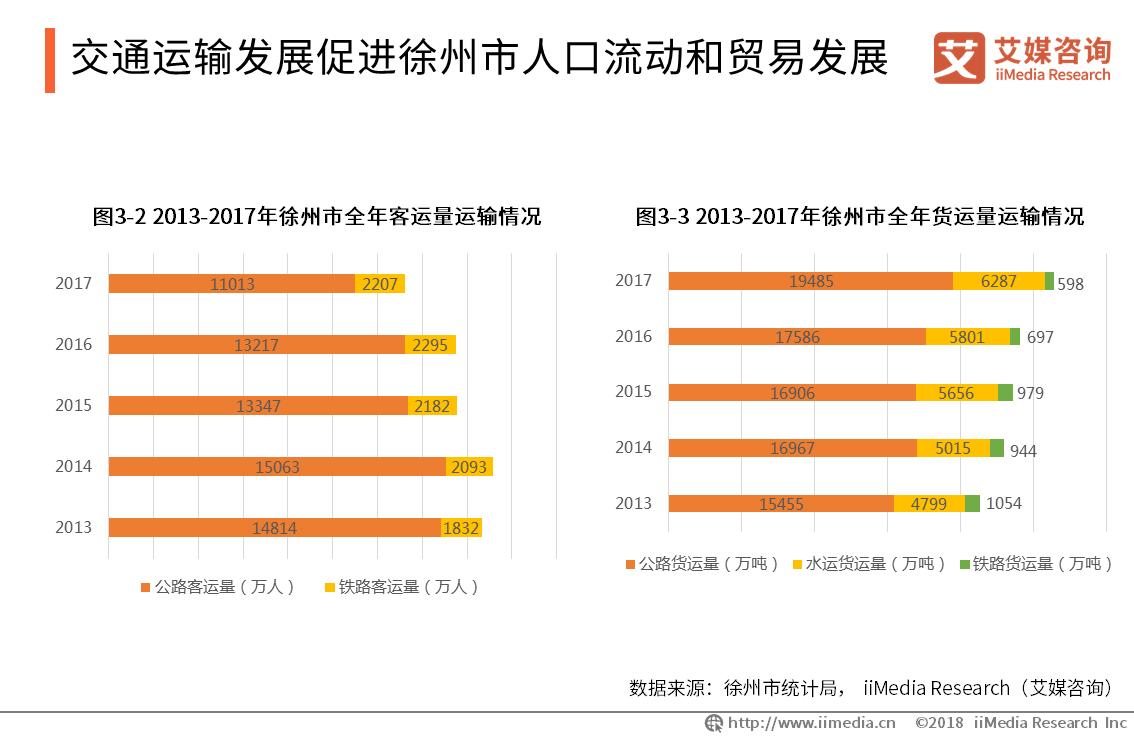 交通运输发展促进徐州人口流动和贸易发展