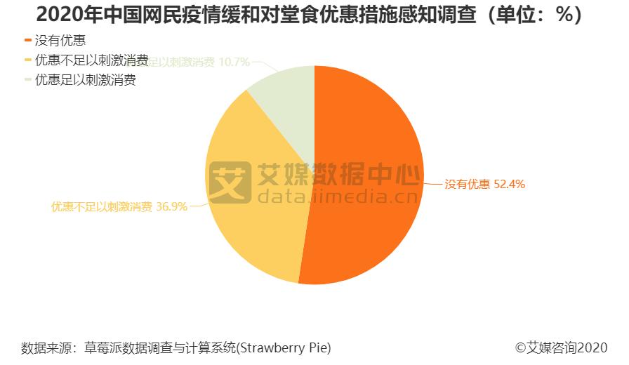 2020年中国网民疫情缓和对堂食优惠措施感知调查(单位:%)
