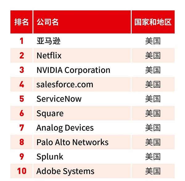行业情报|2018福布斯全球数字经济100强榜单发布!22家中国企业强势登榜