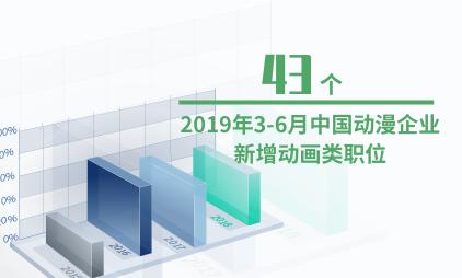动漫行业数据分析:2019年3-6月中国动漫企业新增动画类职位43个