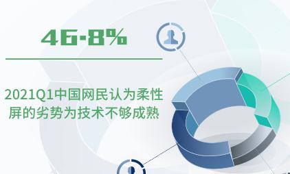 柔性屏行业数据分析:2021Q1中国46.8%网民认为柔性屏的劣势为技术不够成熟