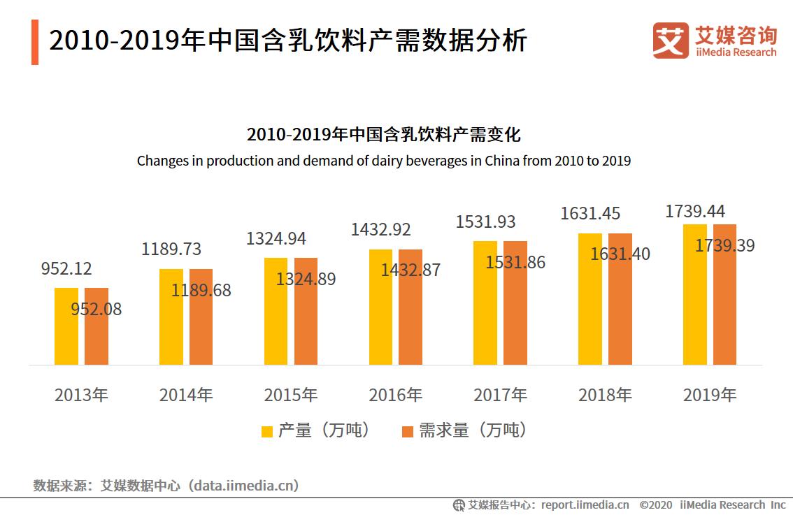 2010-2019年中国含乳饮料产需数据分析