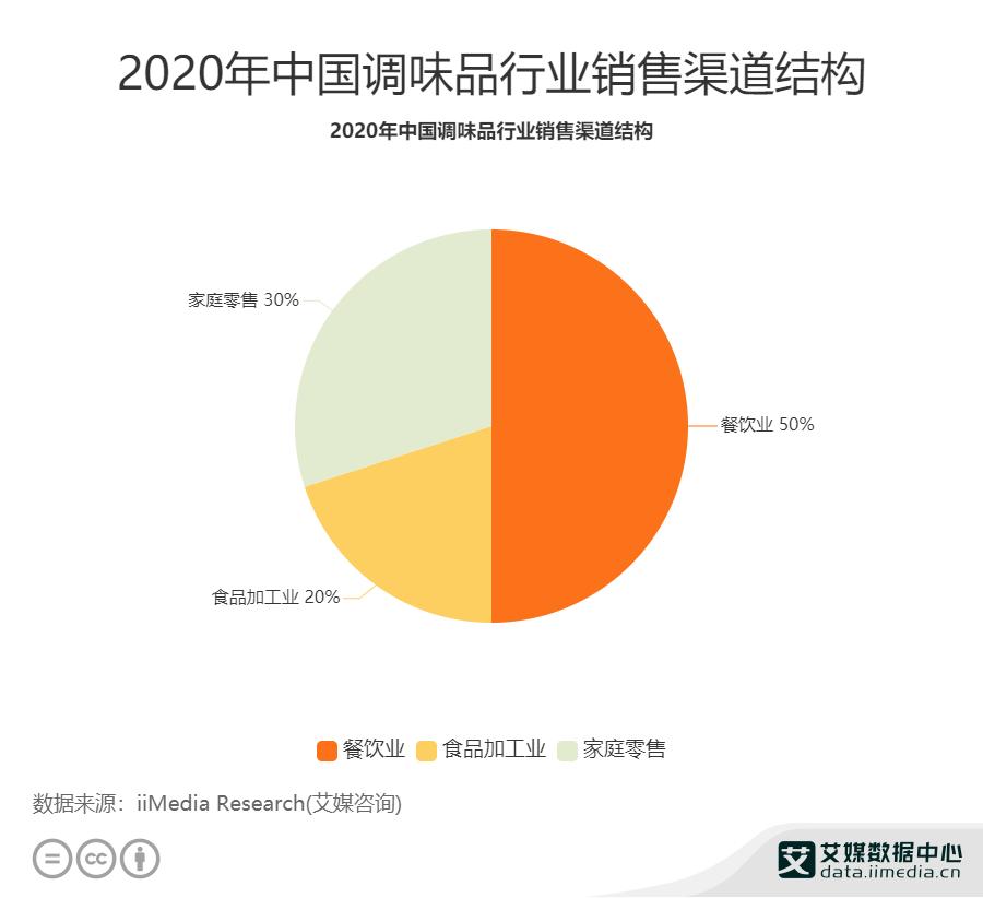 2020年中国调味品行业销售渠道结构